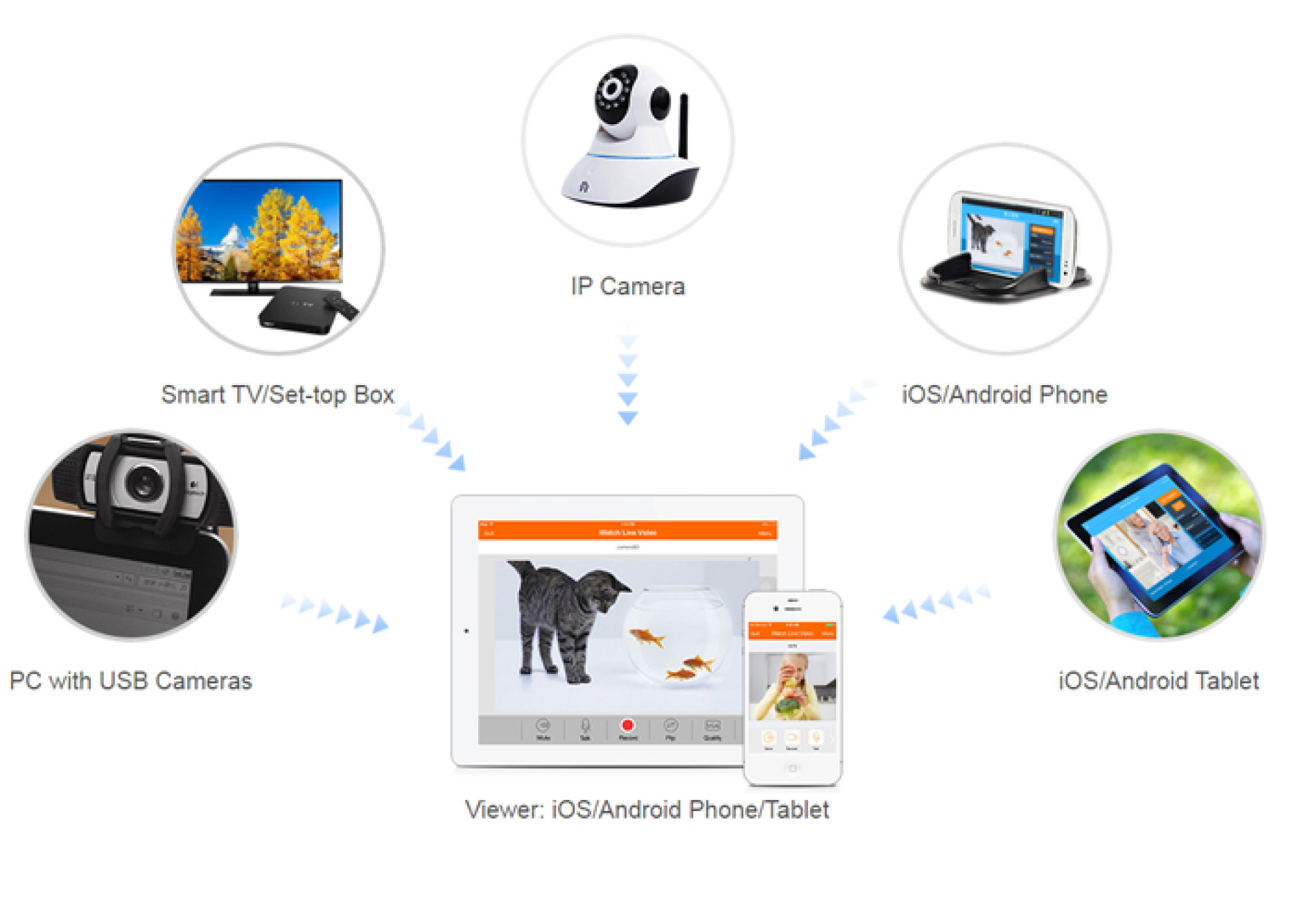 AtHome Camera – Monitor and Maintain for Safety and Security
